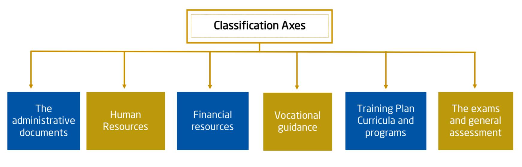 مجلس التعليم » Technical and Vocational Education in the Sultanate